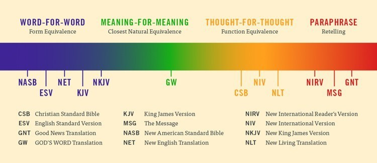 Bible-Translation-Chart